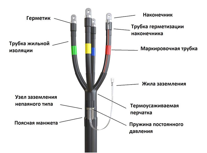 Муфта концевая термоусаживаемая на кабель напряжением до 1 кВ в пластмассовой изоляции