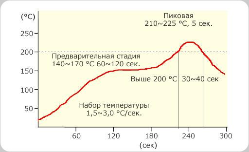 Термопрофиль SS(SE,SSA)48-M955